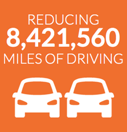 Reducing 8,421,560 miles of driving