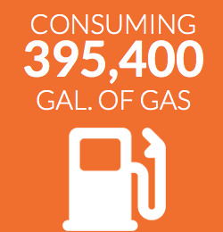 Consuming 395,400 gallons of gas